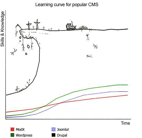 CMS Learning Curves